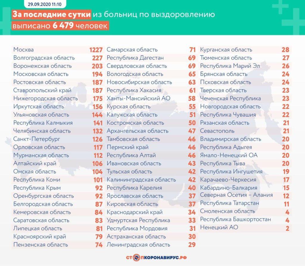 Статистика по выздоровевшим в регионах России на 29 сентября