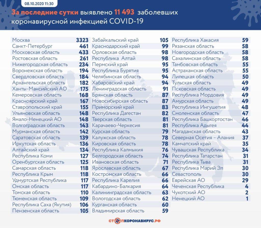 Статистика по заболевшим в регионах России на 8 октября