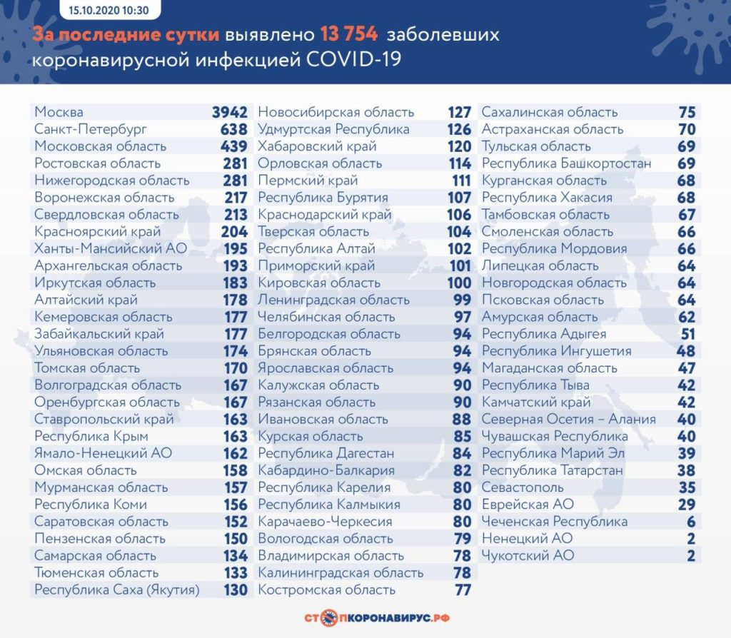 Статистика по заболевшим в регионах России на 15 октября