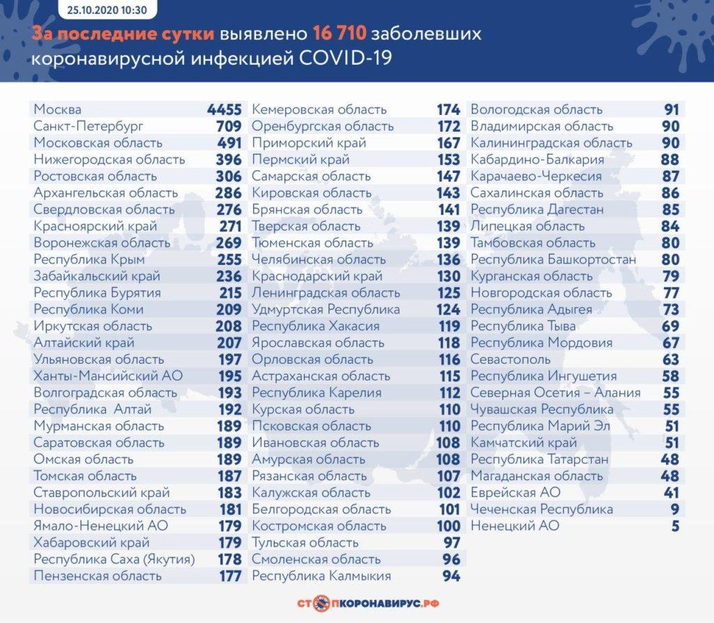 Статистика по заболевшим в регионах России на 25 октября