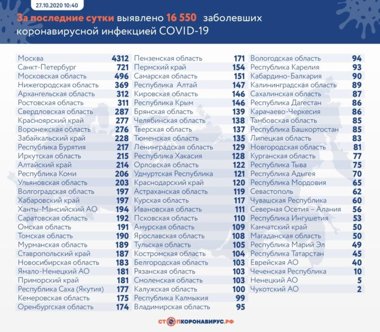 koronavirus-russia-27-10-2020-768x670.jp