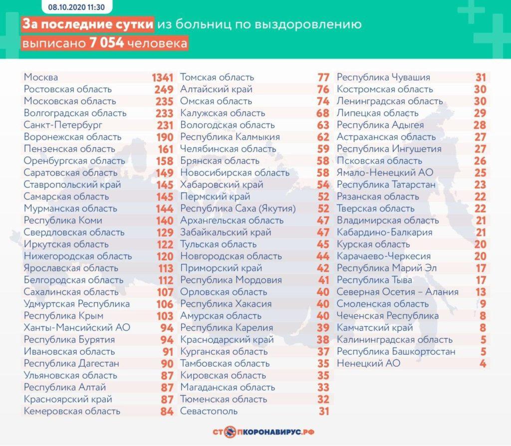 Статистика по выздоровевшим в регионах России на 8 октября