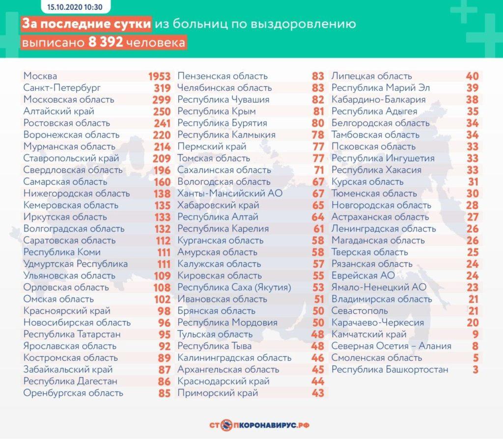 Статистика по выздоровевшим в регионах России на 15 октября