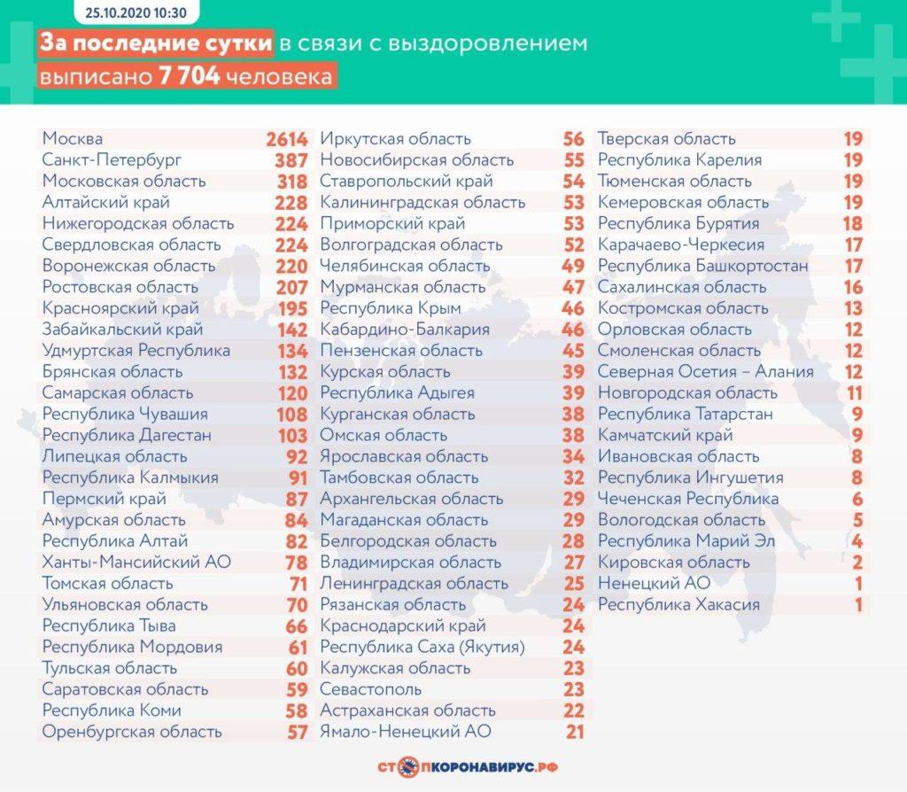 Статистика по выздоровевшим в регионах России на 25 октября