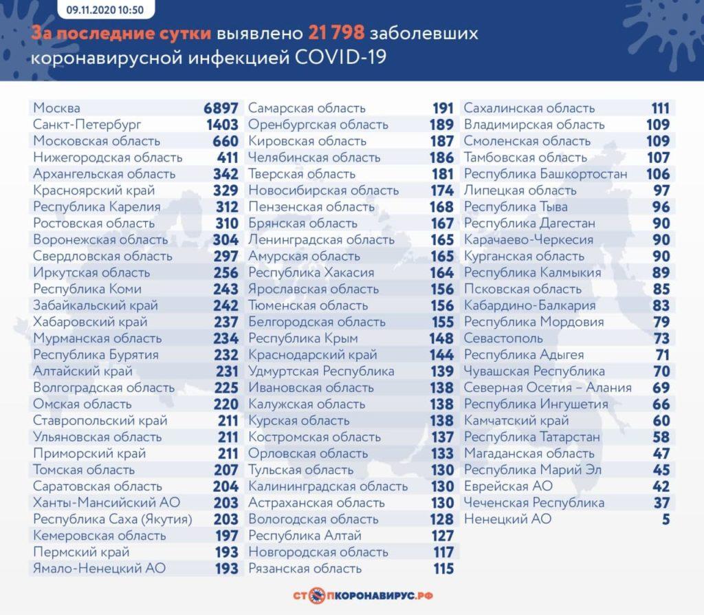 Статистика по заболевшим в регионах России на 9 ноября