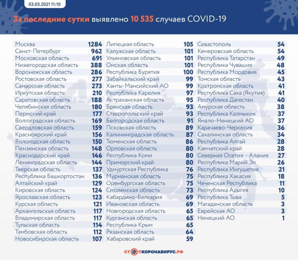 Статистика по заболевшим в регионах России на 3 марта 2021