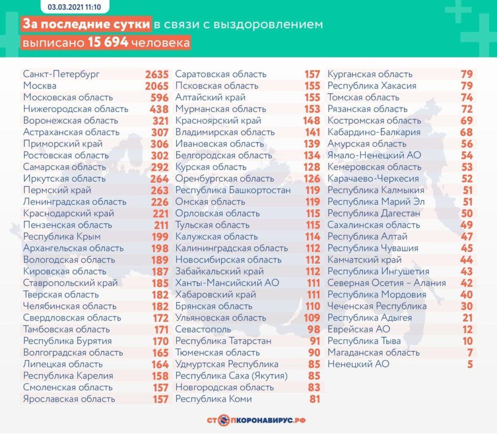 Статистика по выздоровевшим в регионах России на 3 марта 2021