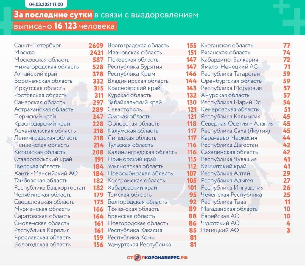 Статистика по выздоровевшим в регионах России на 4 марта 2021